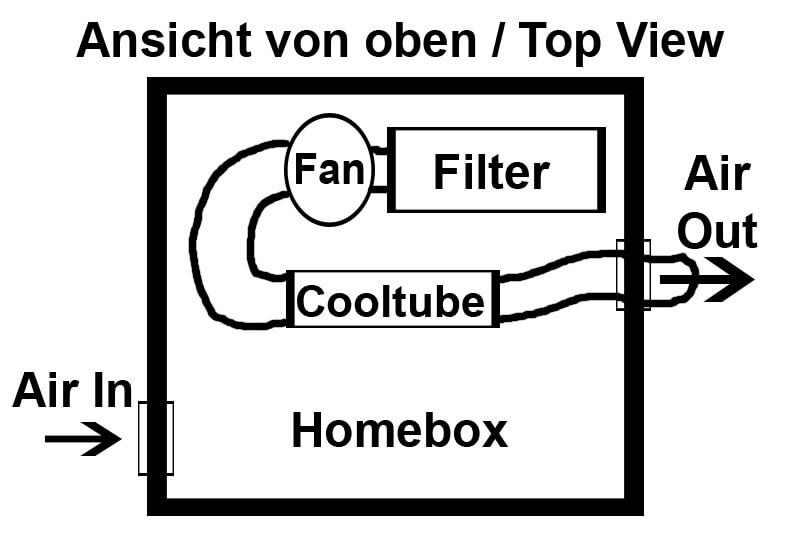 Installation eines Cooltube Abluft Systems 8