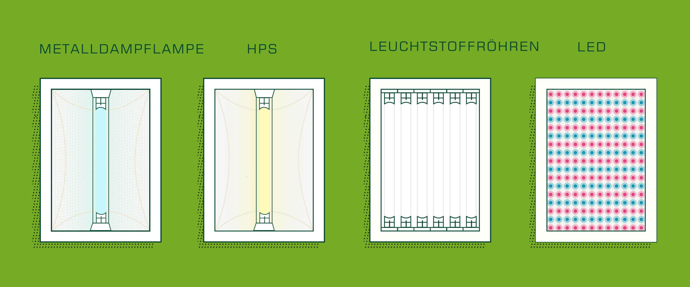Die richtige Pflanzenlampe für dein Marihuana-Produktion